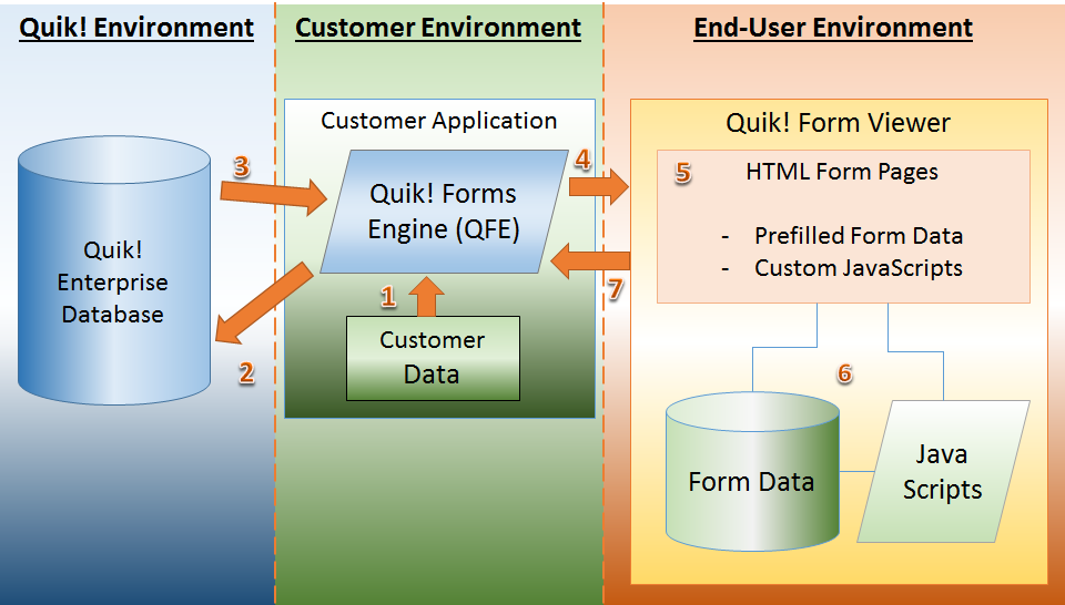 Quik! Forms Enterprise Software Architecture